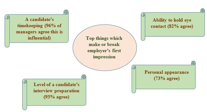 Careers Fair Top 10 Tips
