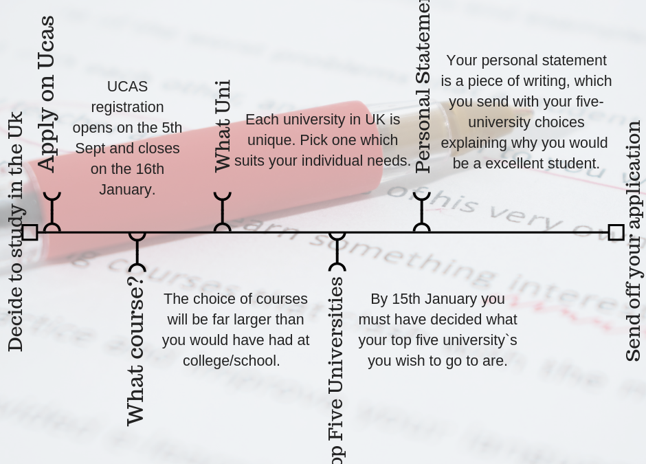 Five top tips when choosing which university to go to in the UK as an international student
